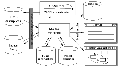 Maisa homepage metrics for analysis and improvement of software architectures ccuart Images