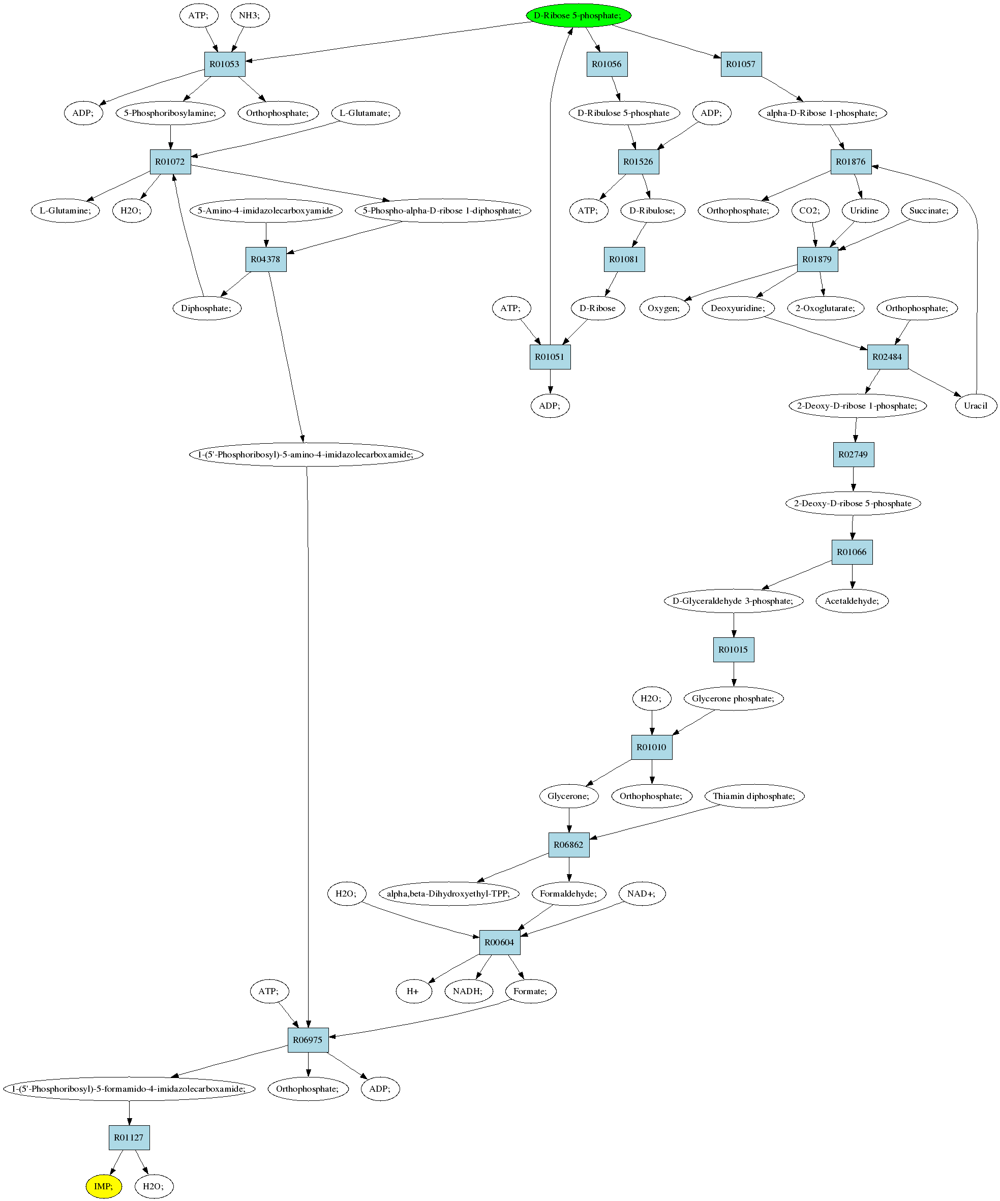 diagram of ribose deoxy pathway 539 from c00117 to c00130  pathway 539 from c00117 to c00130