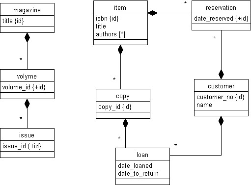Introduction to applications design autumn 2002 class diagram ccuart Choice Image