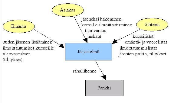 Sidosryhmäkaavio